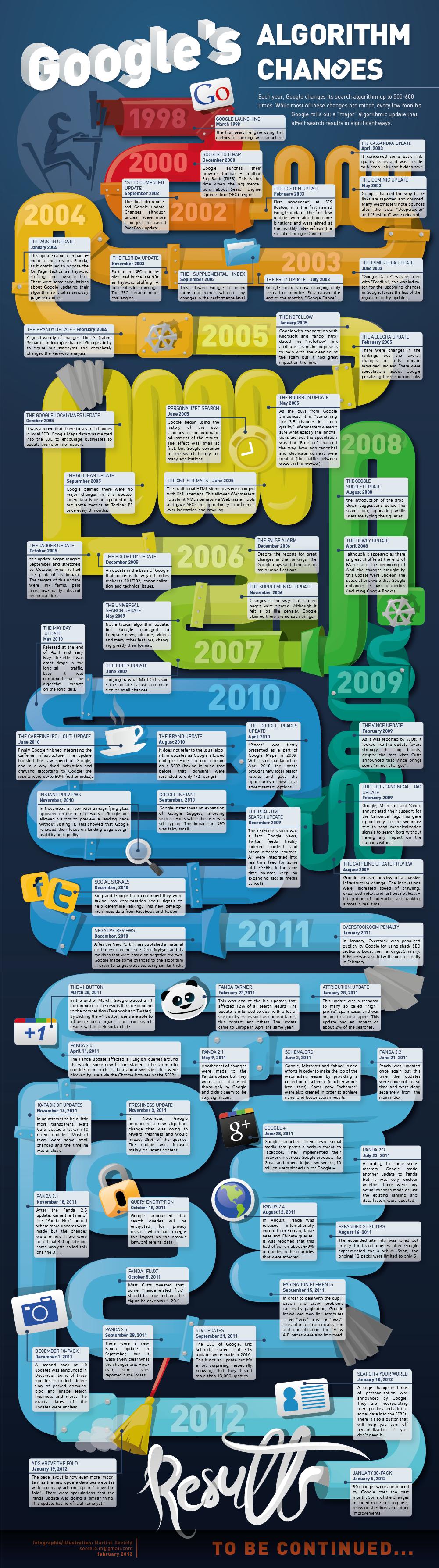 google algorithm changes 1998 2012
