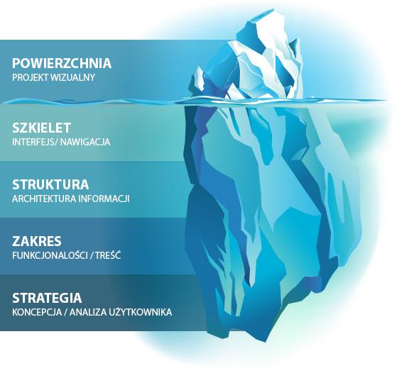 ux-design-gora-lodowa