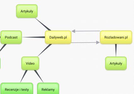 Bubbl.us – ciekawe narzędzie do tworzenia map myśli