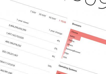 Najpopularniejsze fonty według Google – Google Fonts Analytics