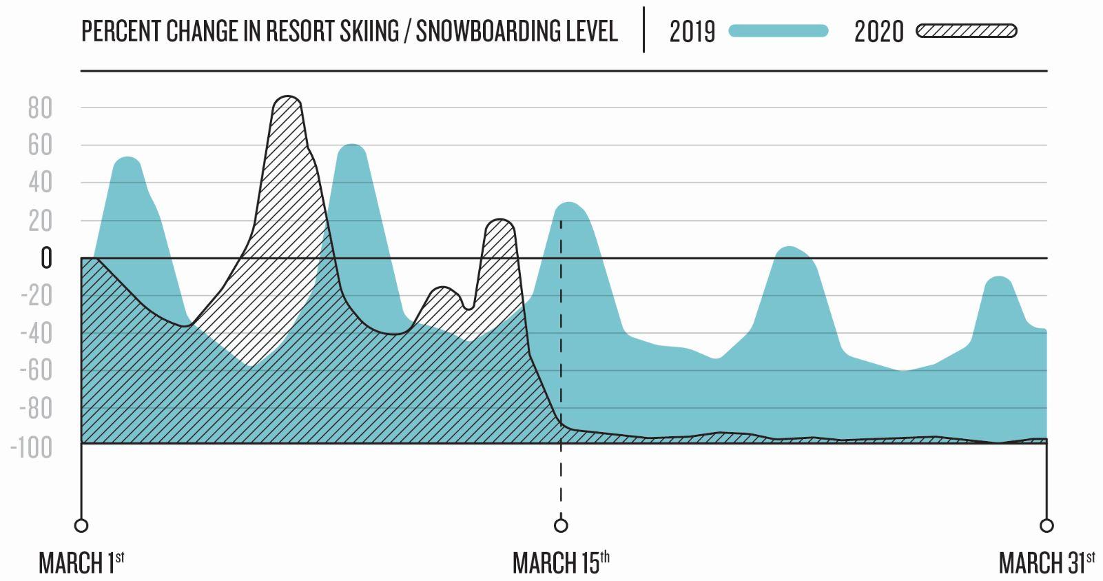 SkiSnowboarding