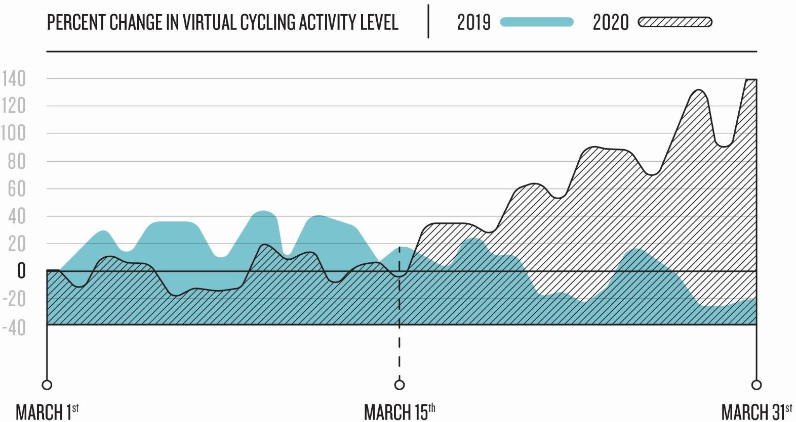 VirtualCycling