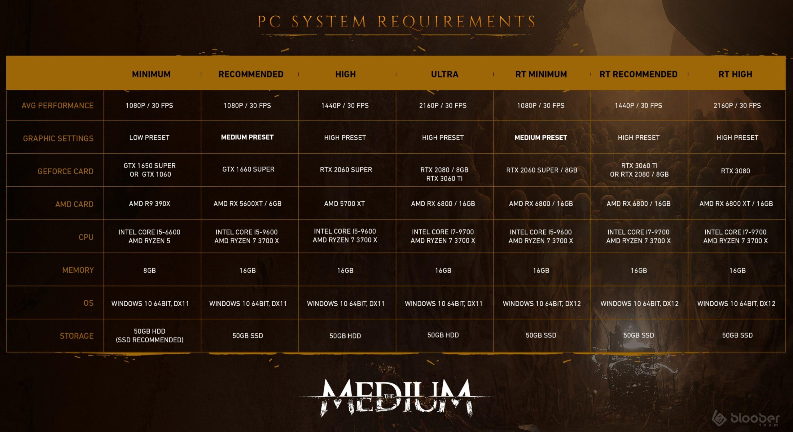 medium wymagania scaled