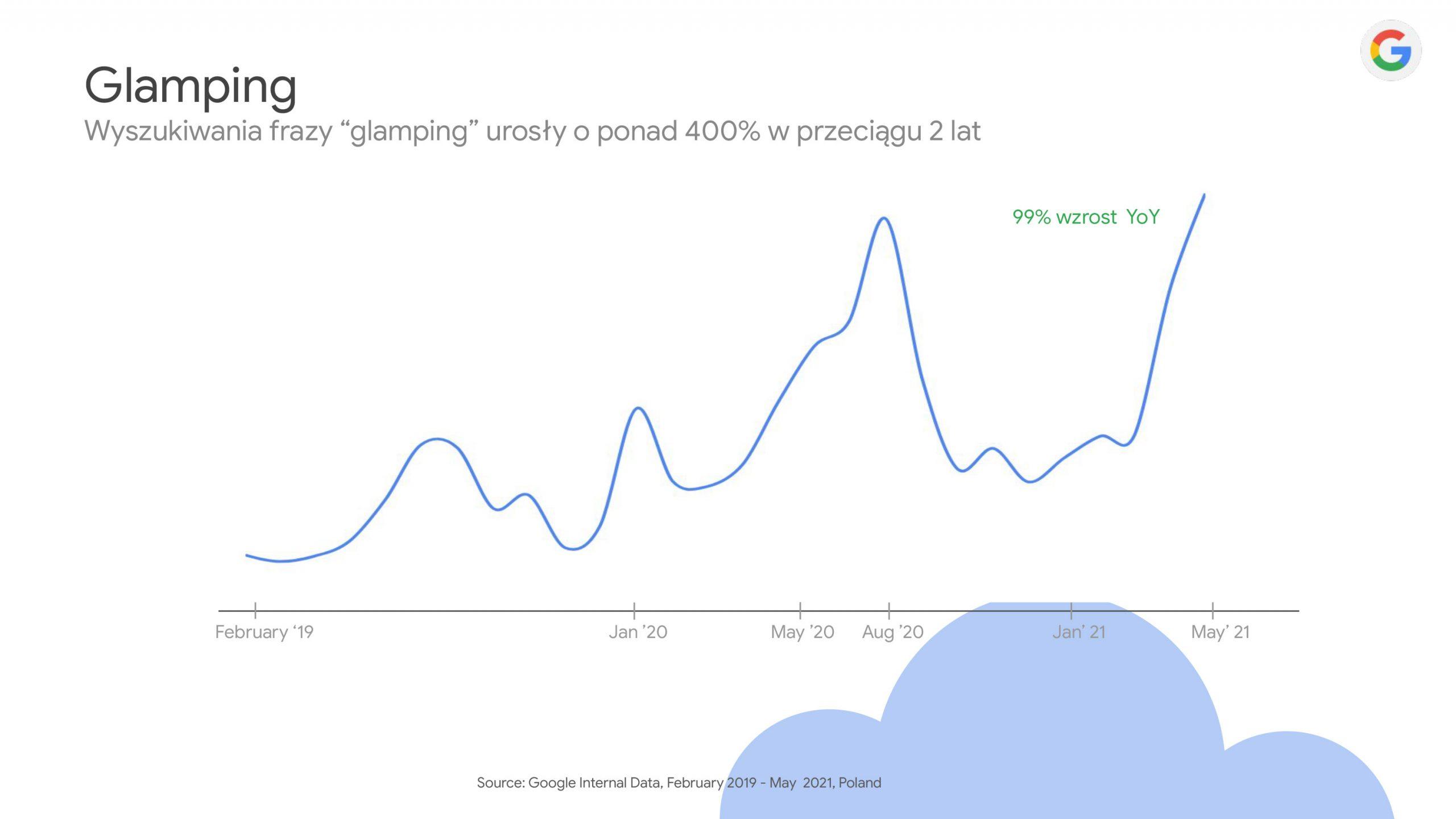 google trendy 2 scaled