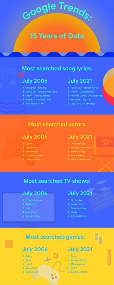 Google Trends infografika 2006 vs 2021
